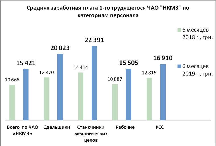 НКМЗ продолжает поднимать планку заработной платы