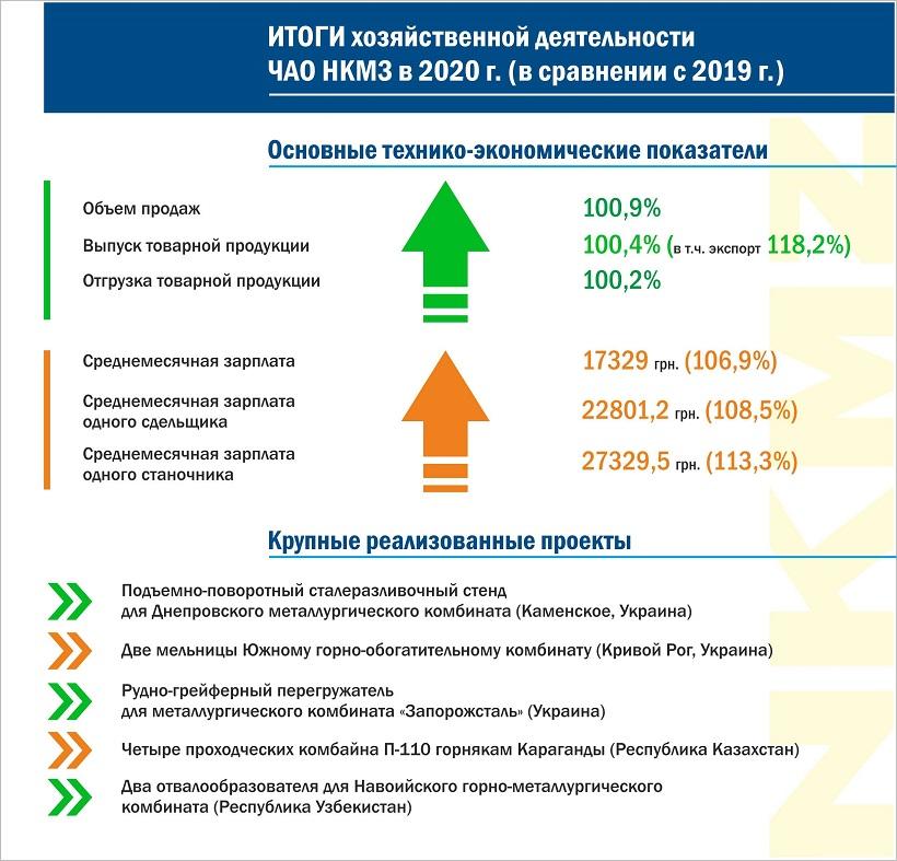 НКМЗ подвел итоги деятельности в 2020 году