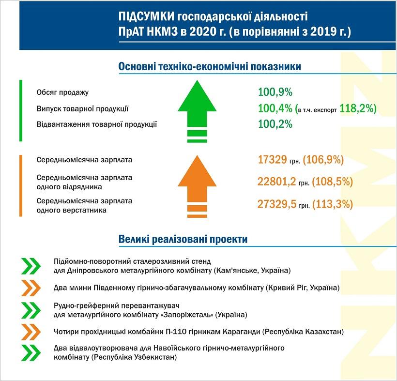 НКМЗ підвів підсумки діяльності в 2020 році